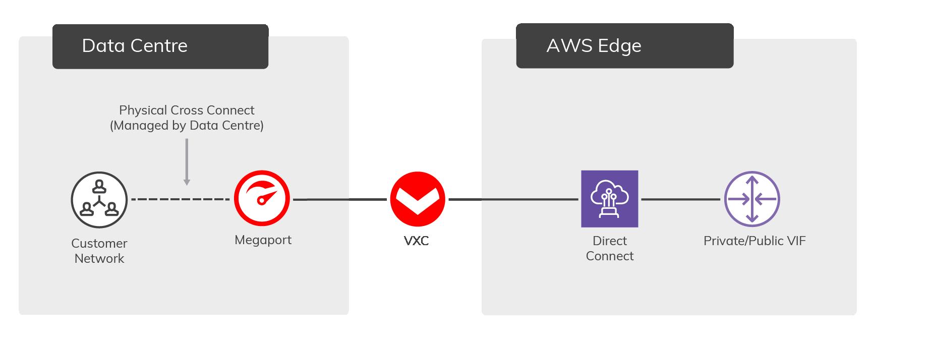 AWS_Diagrams_Hosted-VIF