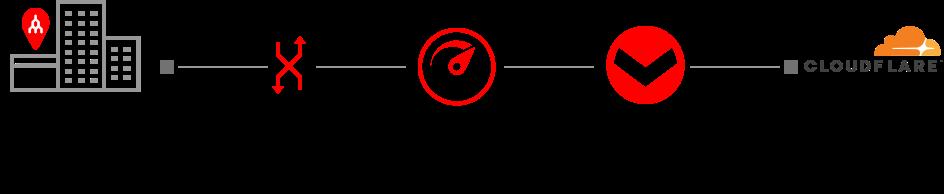 cloudlfare-single-connection