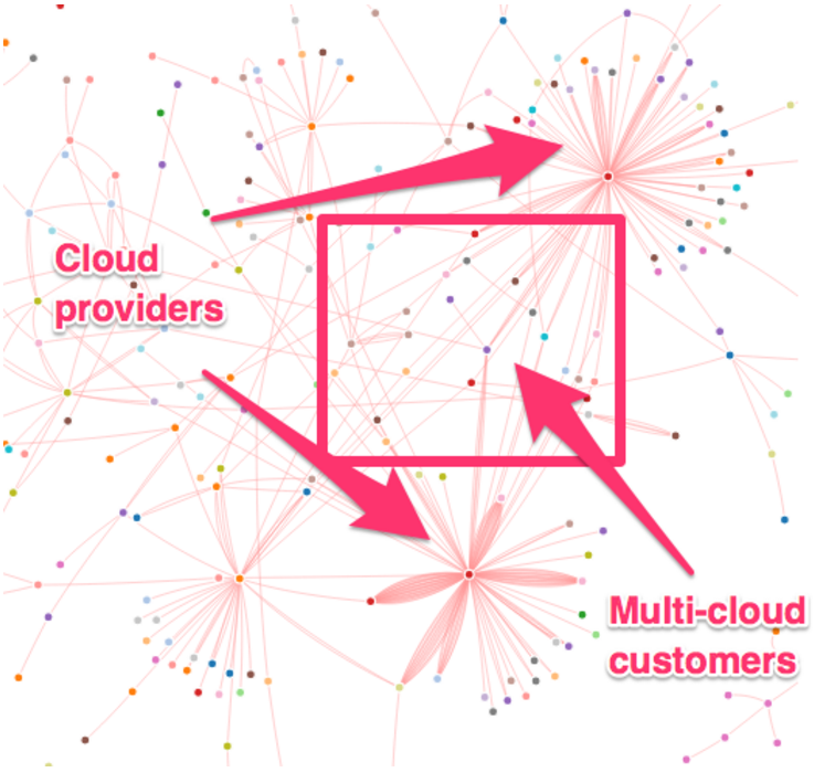 The Emergence of Multi Cloud Network Customers