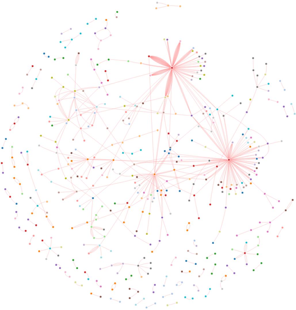 Visualising Megaports VXCs and CXCs