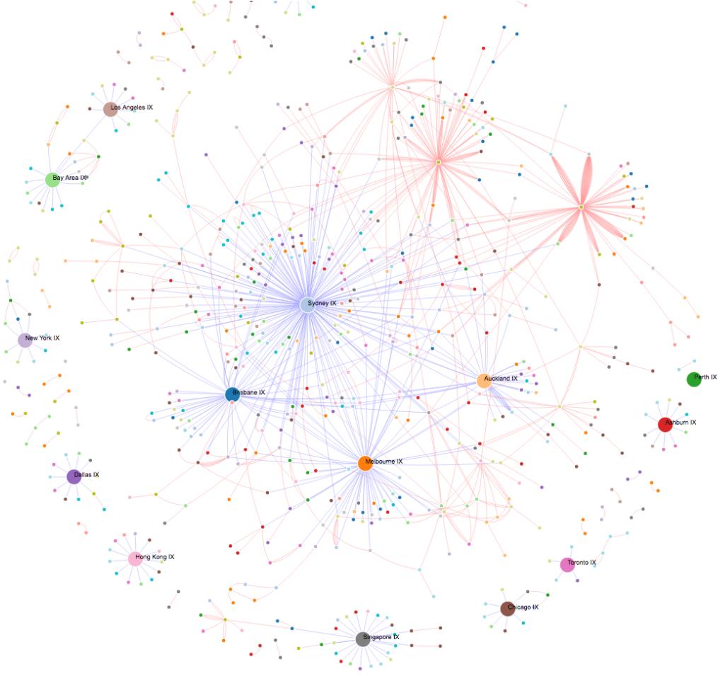 Megaport's VXCs and IX Connections