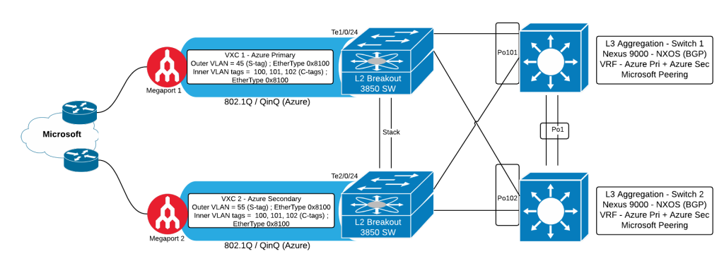 qinq-network-diagram-page-1