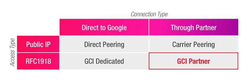 Google Cloud Partner Interconnect