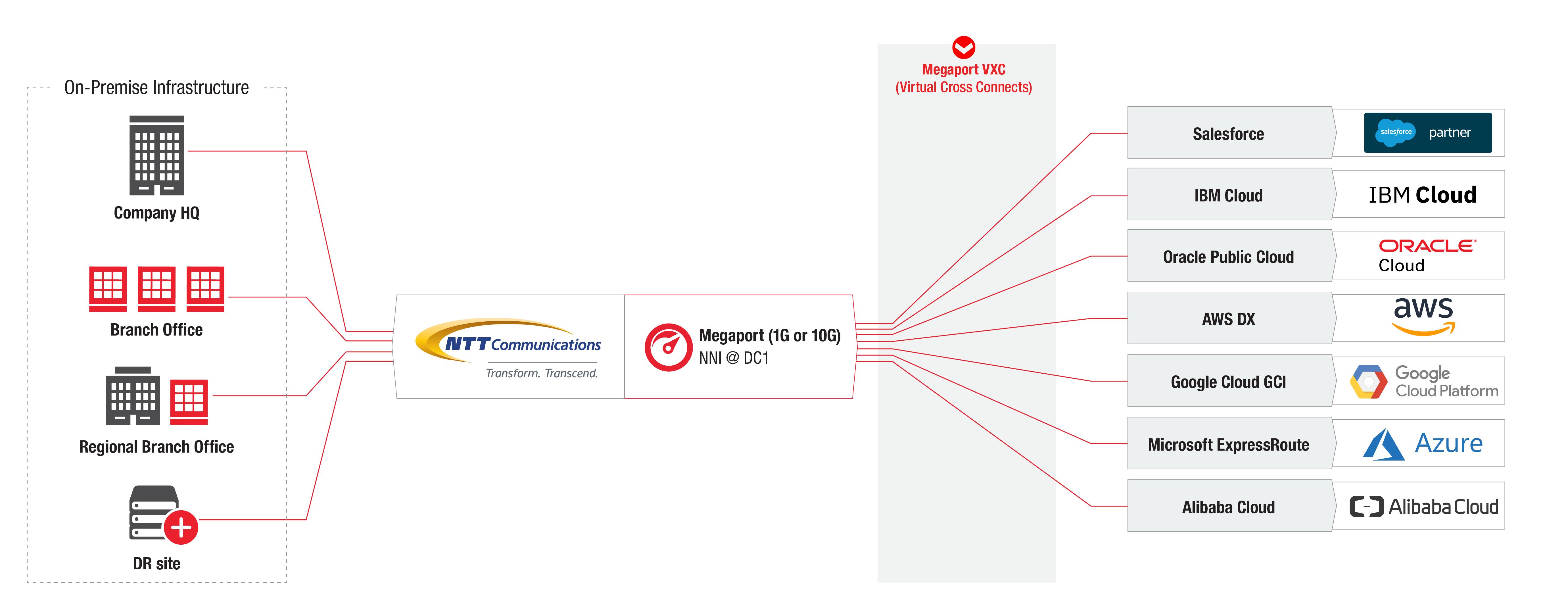 NTT Communications & Megaport SDN Diagram for Multi Cloud