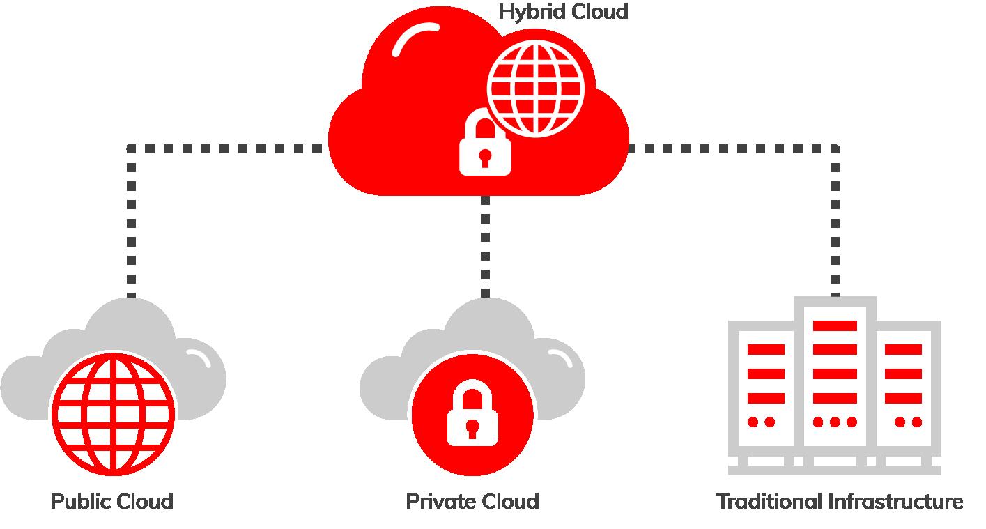 Hybrid Cloud Connectivity Diagram using Megaport