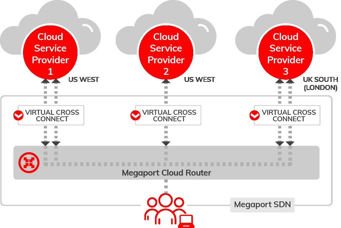 Cloud to Cloud Connectivity Diagram using Megaport Cloud Router