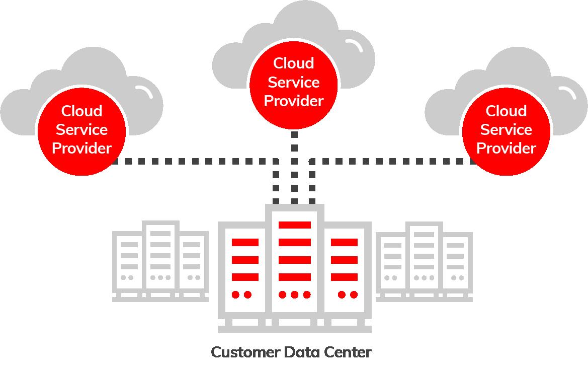 Multi Cloud Connectivity Diagram using Megaport
