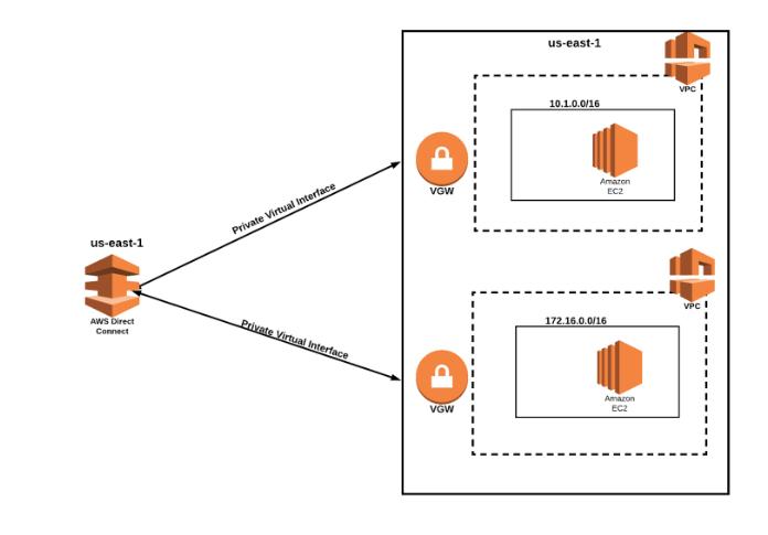 AWS Diagram Two