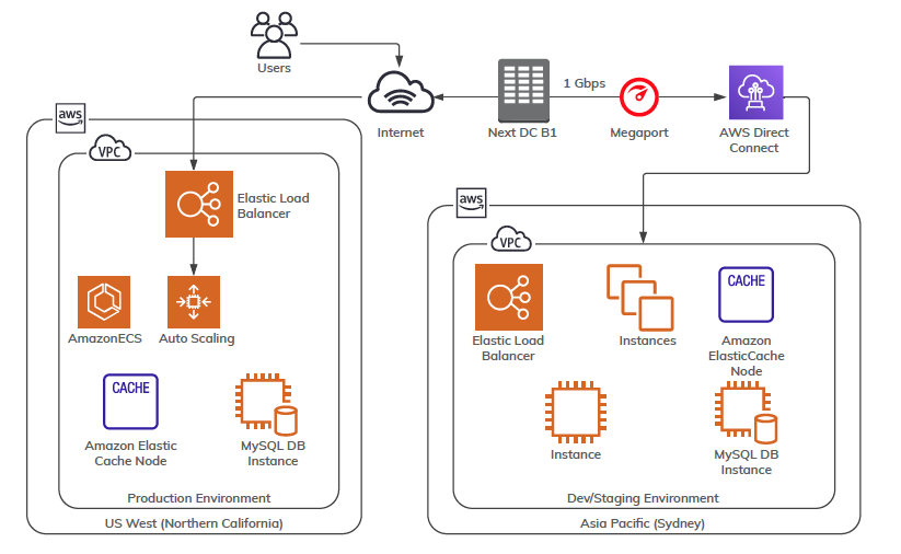 cloudscene-network-diagram