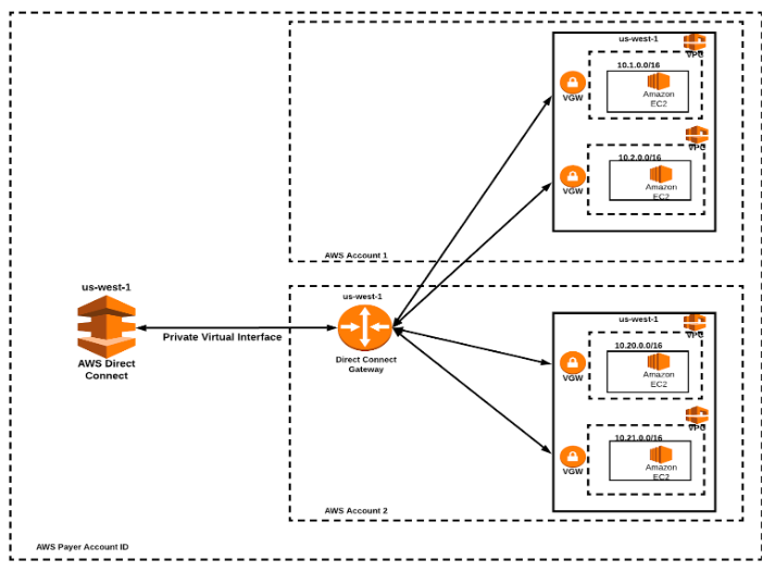 Multiple VPCs spread across multiple regions sharing the same Direct Connect.
