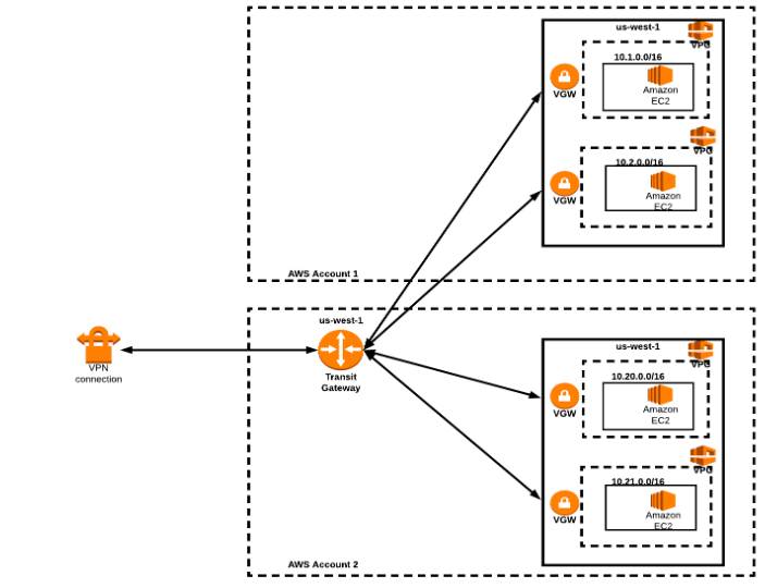 Multiple VPCs in the same region sharing the same Direct Connect.