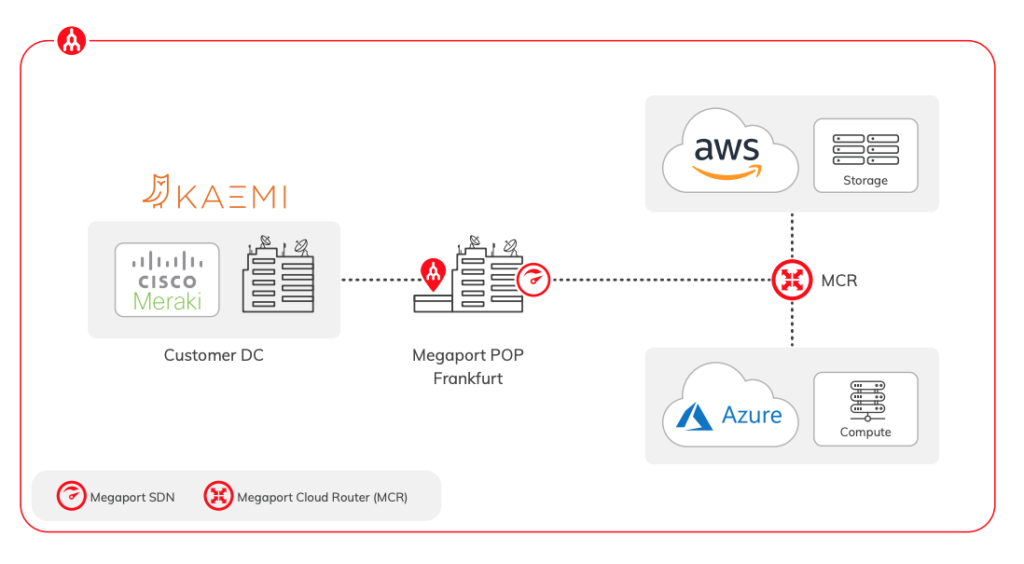 ENGIE Deutschland deployed a flexible multicloud solution leveraging Megaport's Network as a Service platform, in their Frankfurt data centre