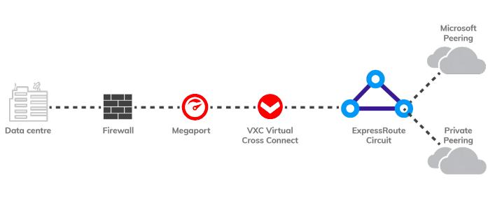 Vigilant.IT network diagram