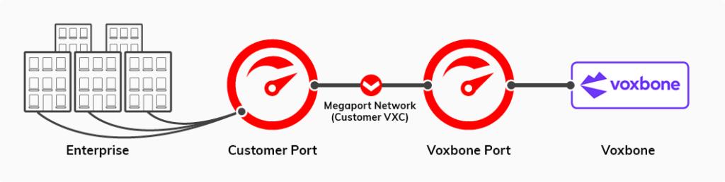 Voxbone Case Study Diagram 1