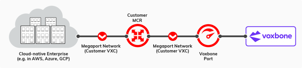 Voxbone Case Study Diagram 2