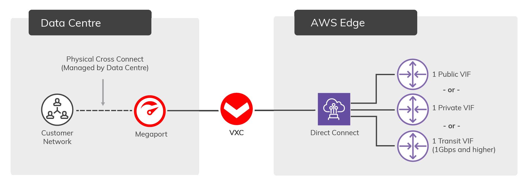 Diagramm zu AWS-gehosteter Verbindung