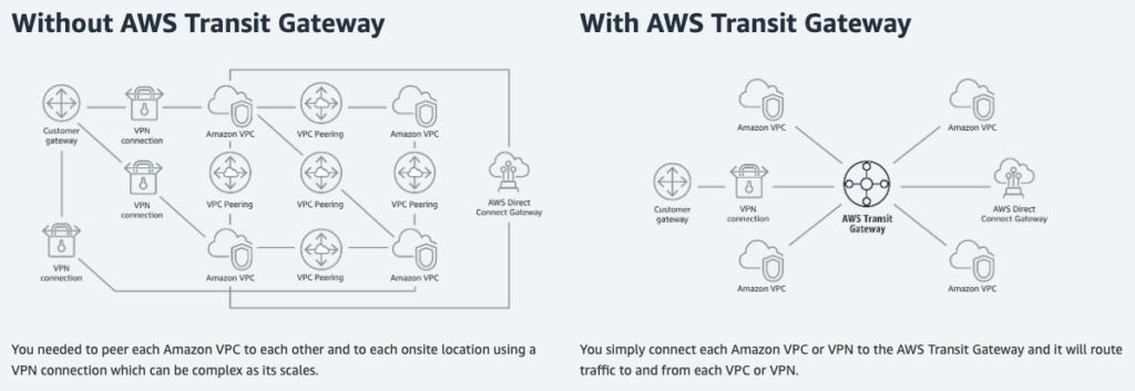 Transit-Gateway-Topology