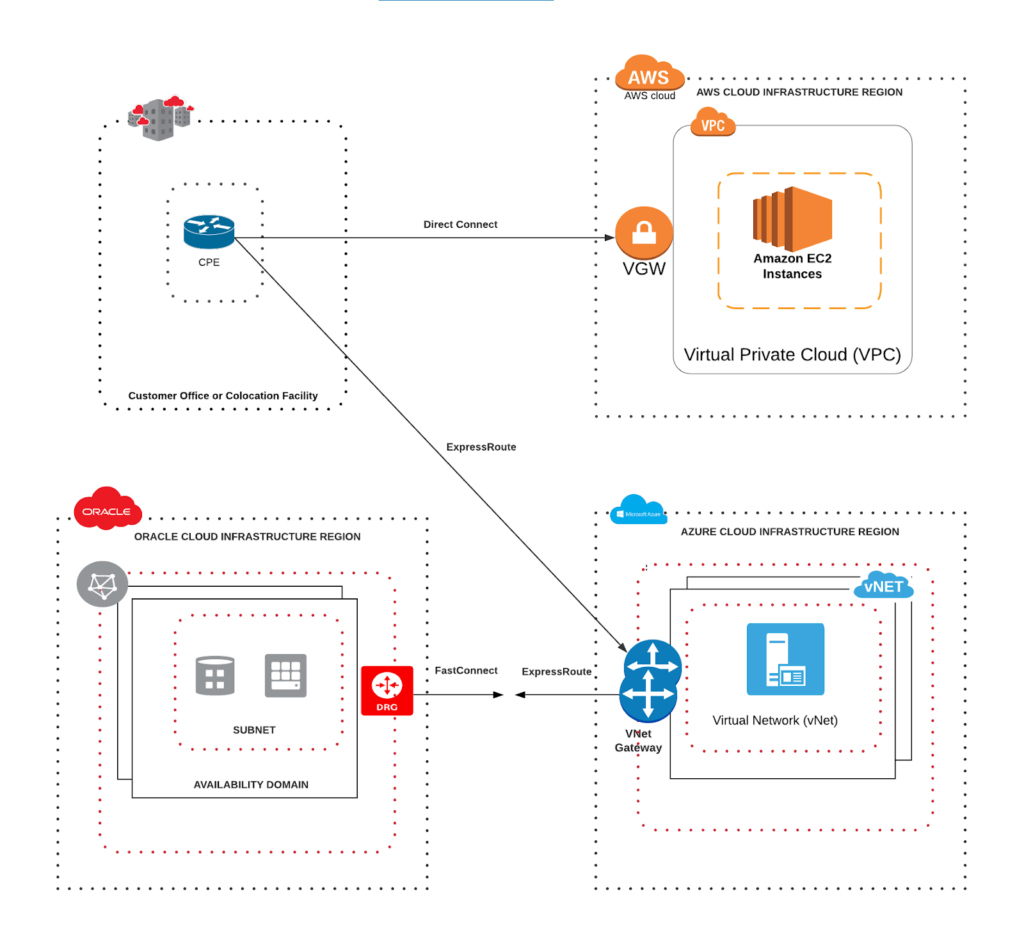 Oracle and Azure with an added third cloud provider