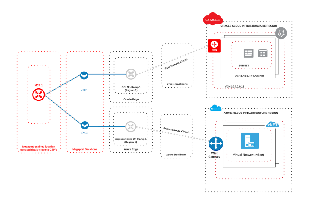 Detailed example of the connectivity from an MCR into Oracle and Azure workloads
