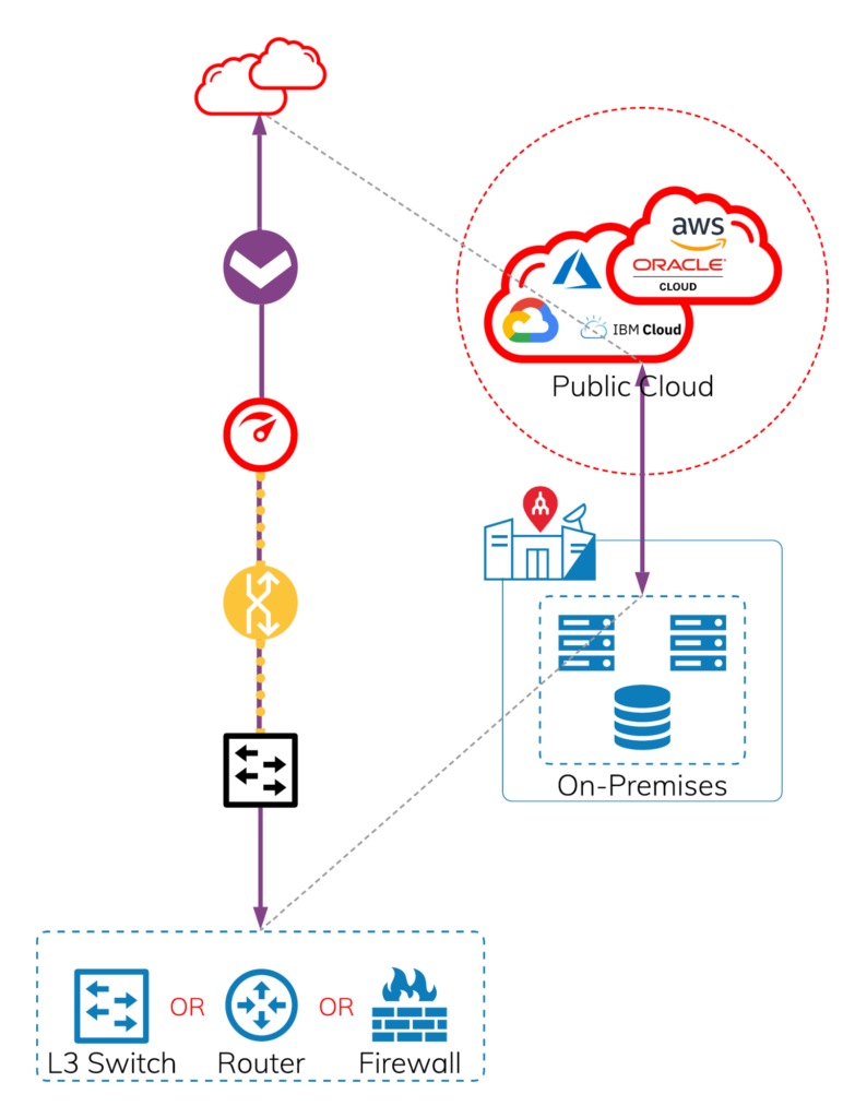 Should I use L3 switch, router, or firewall for my cloud connectivity?