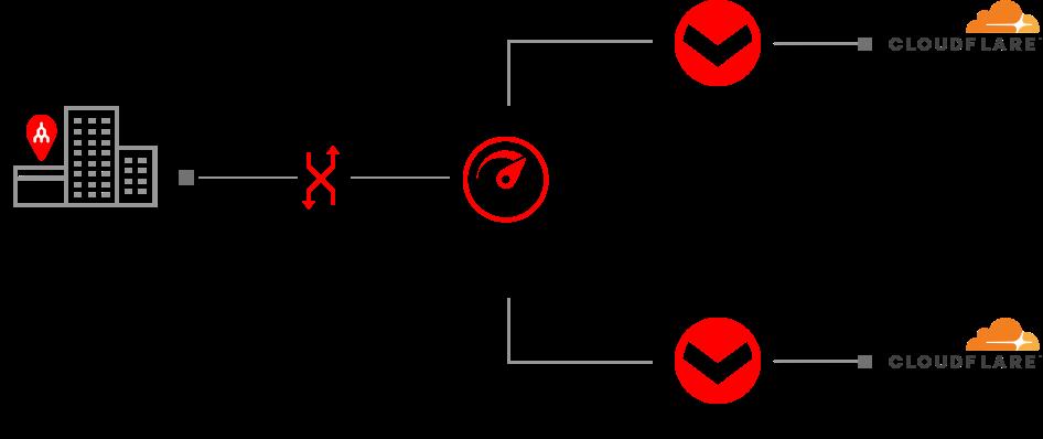 cloudflare-redundant-connection