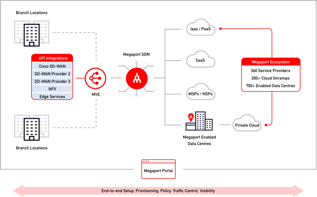 End-to-end Setup, Provisioning, Policy, Traffic Control, Visibility