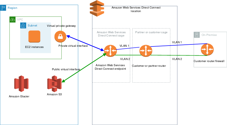 This diagram shows how AWS Direct Connect interfaces with your network. The AWS Direct Connect location your business connects from is the midpoint between you and the AWS services your business needs.