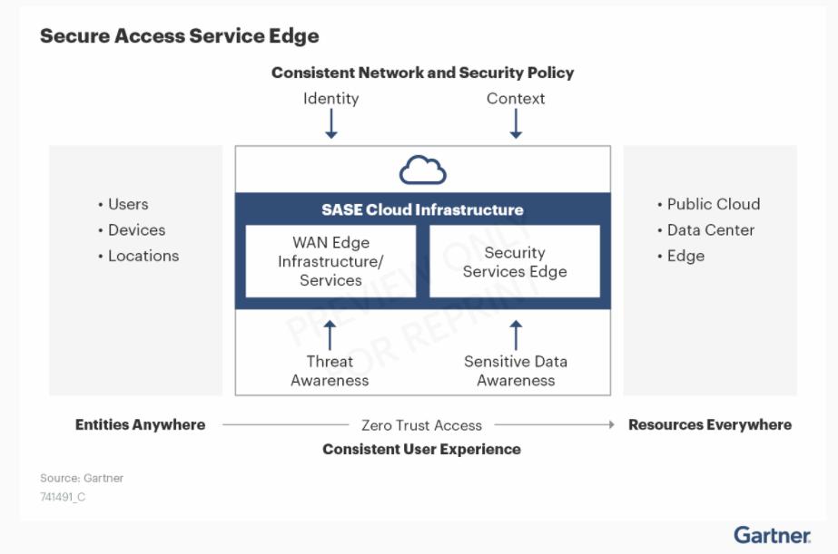 Gartner Secure Access Service Edge (SASE) Cloud Infrastructure Diagram