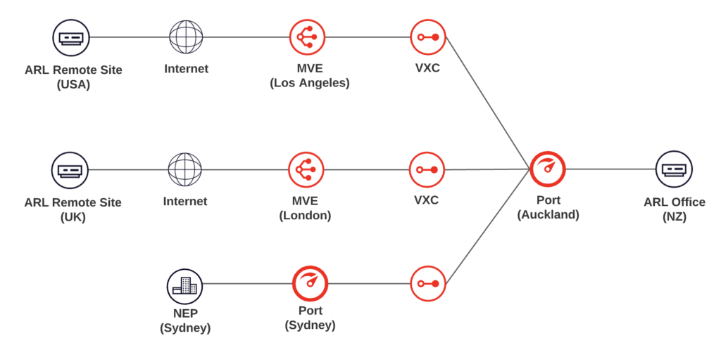 Animation Research Limited MVE Network Diagram