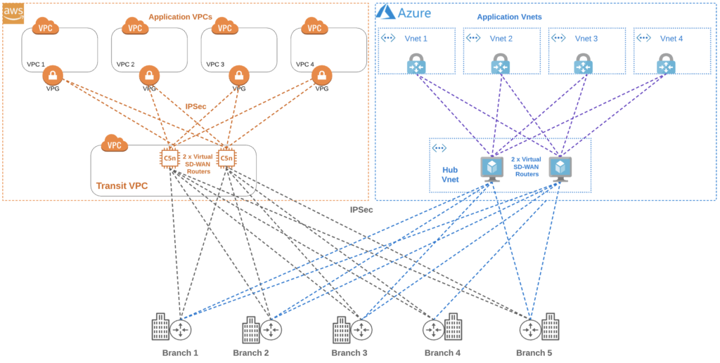 Amazon Web Services (AWS) and Microsoft Azure branch to cloud diagram