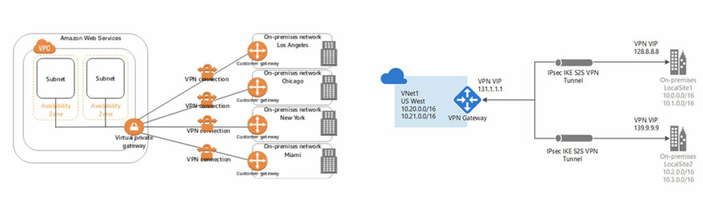 Amazon Web Services (AWS) Microsoft Azure diagram
