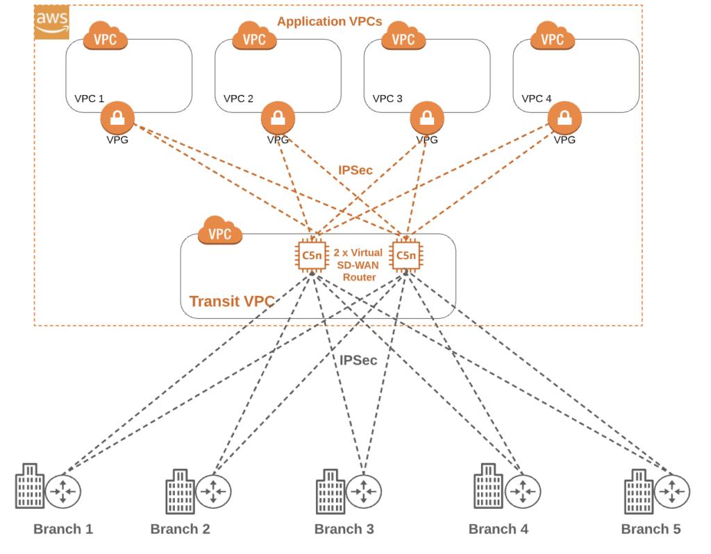 Amazon Web Services (AWS) Application VPC diagram