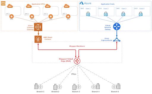 Megaport Virtual Edge (MVE) to Amazon Web Services (AWS) and Microsoft Azure diagram