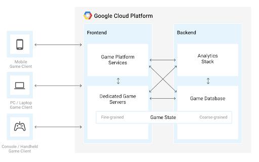 Google Cloud Platform gaming diagram