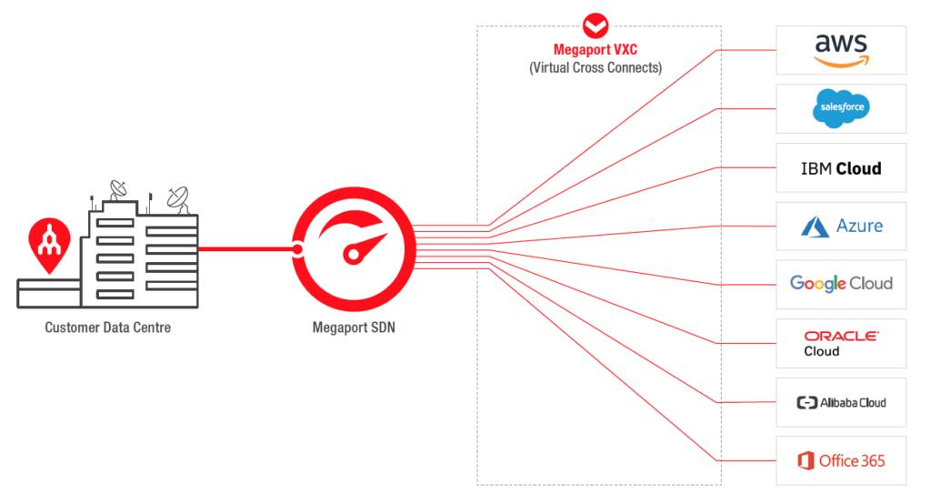 Megaport multicloud connectivity solution diagram